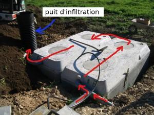 Les deux cuves avec le sens de circulation de l'eau de pluie et le puit d'infiltration